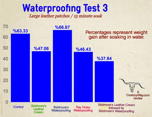 Graph showing results from a leather waterproofing product test